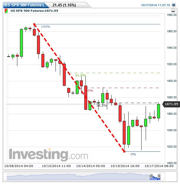 Bund Futures Trading Hours