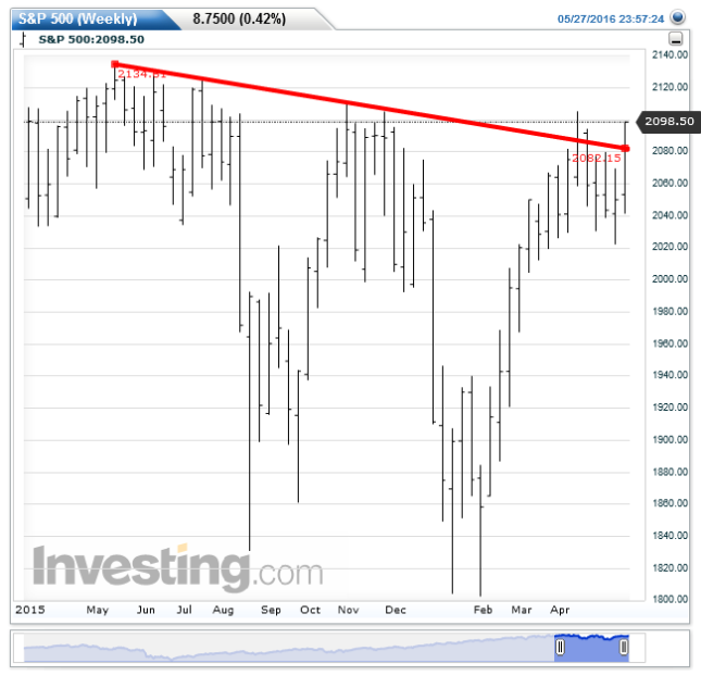 S&P 500(Weekly)20160528142333