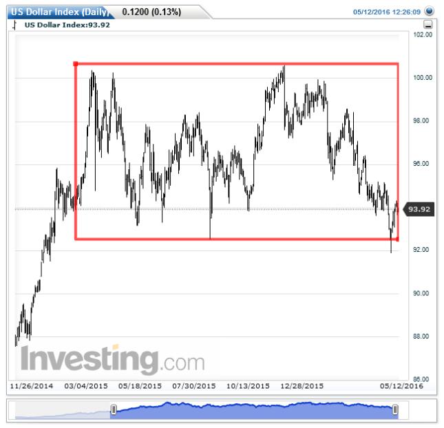US Dollar Index(Daily)20160512122616