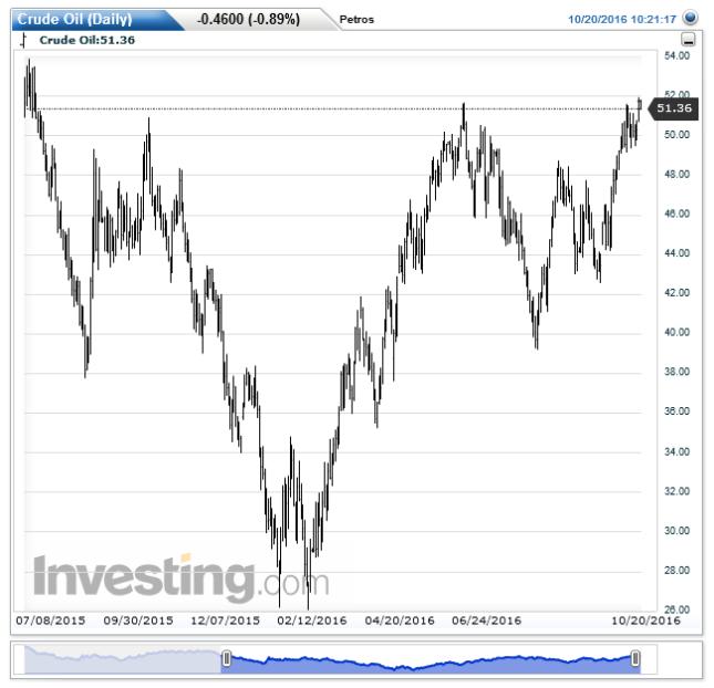 crude-oildaily20161020102129