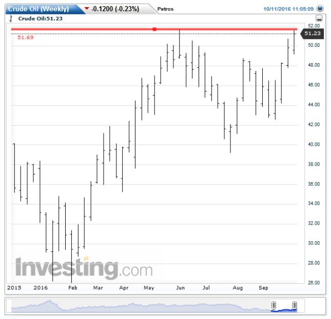crude-oilweekly20161011110519