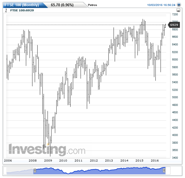 ftse-100monthly20161003165704