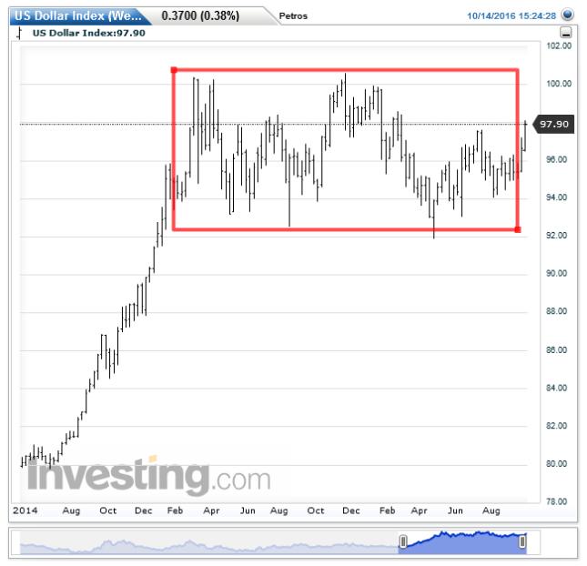 us-dollar-indexweekly20161014152433
