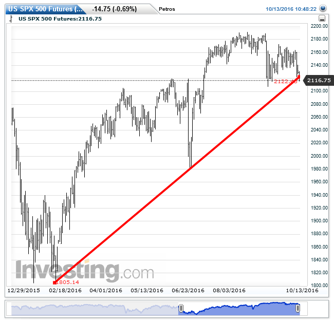 us-spx-500-futuresdaily20161013104843