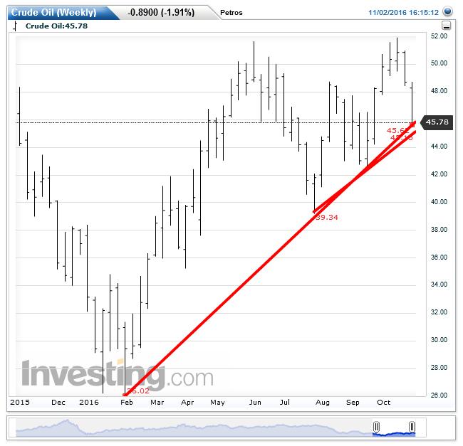 crude-oilweekly20161102161532