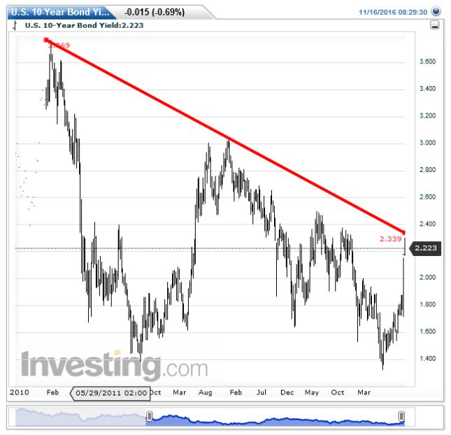 u-s-10-year-bond-yieldweekly20161116083004