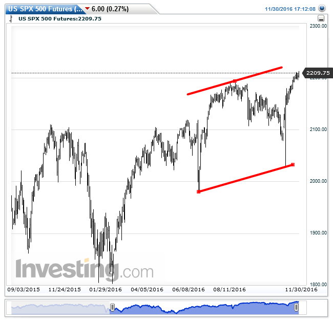 us-spx-500-futuresdaily20161130171220