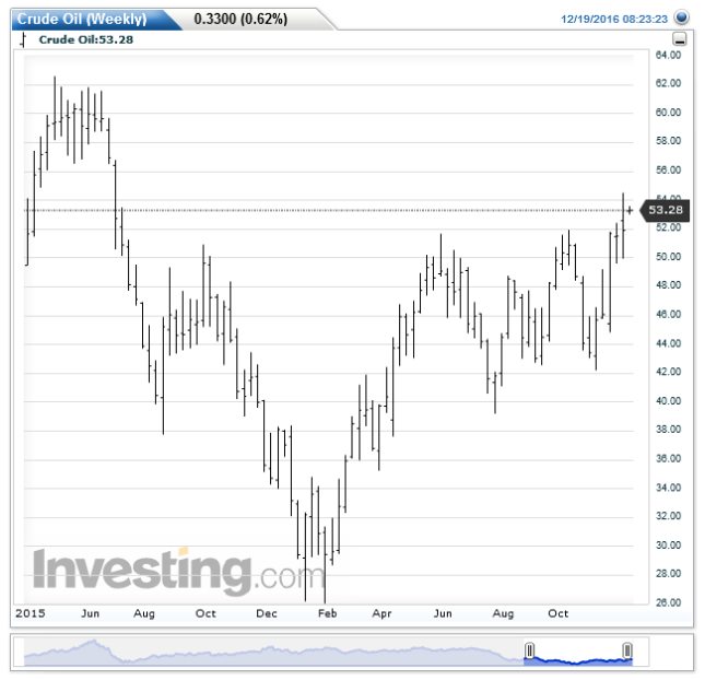 crude-oilweekly20161219082407