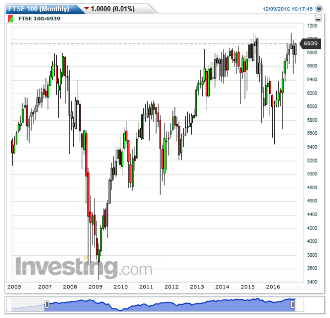 ftse-100monthly20161209161758