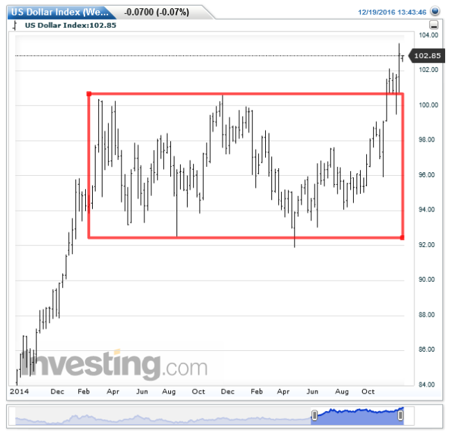 us-dollar-indexweekly20161219134408