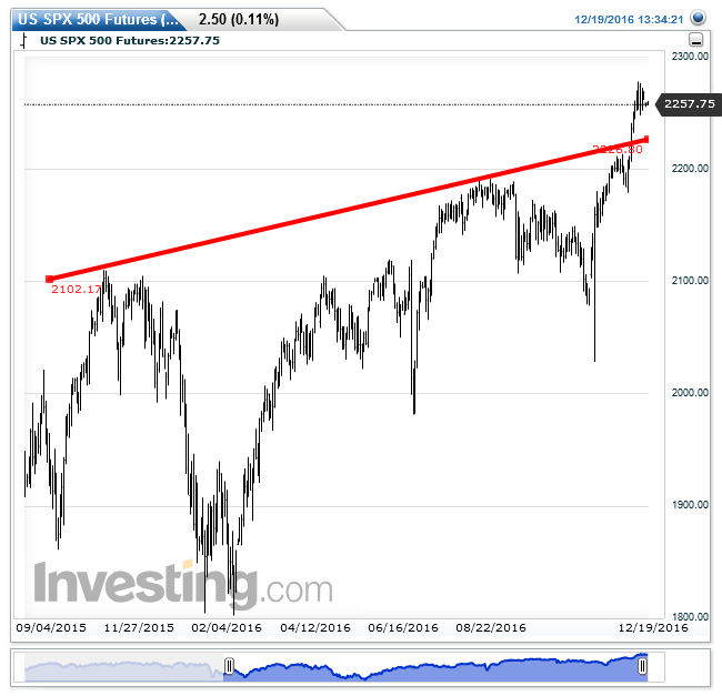 us-spx-500-futuresdaily20161219133746