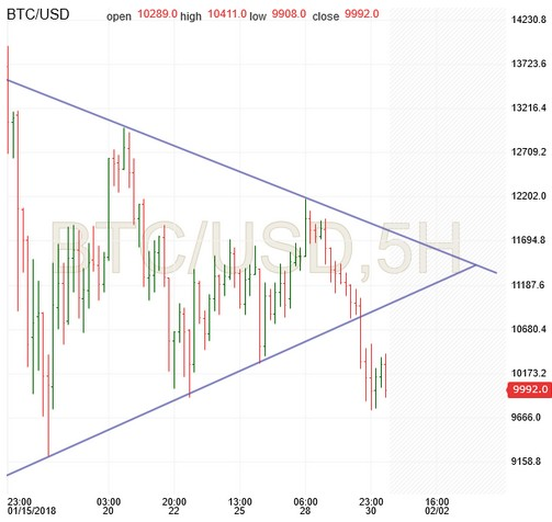 Bitcoin chart analysis and cycle trading